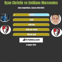 Ryan Christie vs Emiliano Marcondes h2h player stats