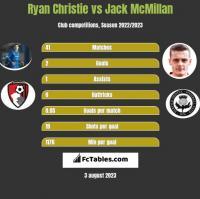 Ryan Christie vs Jack McMillan h2h player stats