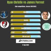 Ryan Christie vs James Forrest h2h player stats
