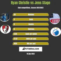 Ryan Christie vs Jens Stage h2h player stats