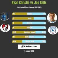 Ryan Christie vs Joe Ralls h2h player stats