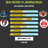 Ryan Christie vs Jonathan Hayes h2h player stats