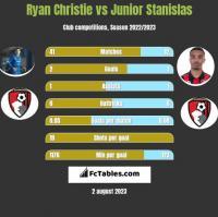 Ryan Christie vs Junior Stanislas h2h player stats