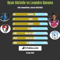 Ryan Christie vs Leandro Bacuna h2h player stats