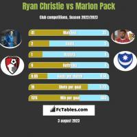 Ryan Christie vs Marlon Pack h2h player stats