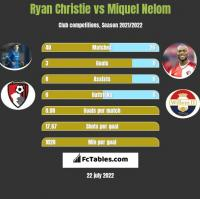 Ryan Christie vs Miquel Nelom h2h player stats