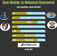 Ryan Christie vs Mohamed Elyounoussi h2h player stats