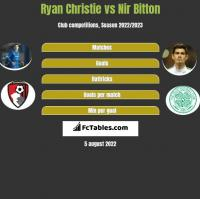 Ryan Christie vs Nir Bitton h2h player stats