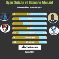 Ryan Christie vs Odsonne Edouard h2h player stats