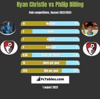 Ryan Christie vs Philip Billing h2h player stats