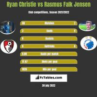 Ryan Christie vs Rasmus Falk Jensen h2h player stats
