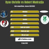 Ryan Christie vs Robert Mudrazija h2h player stats
