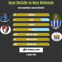 Ryan Christie vs Rory McKenzie h2h player stats