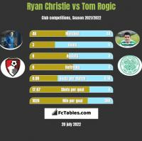 Ryan Christie vs Tom Rogic h2h player stats