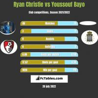 Ryan Christie vs Youssouf Bayo h2h player stats