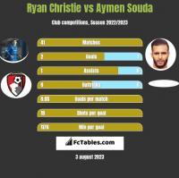 Ryan Christie vs Aymen Souda h2h player stats