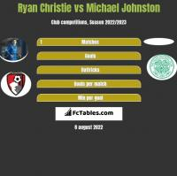 Ryan Christie vs Michael Johnston h2h player stats