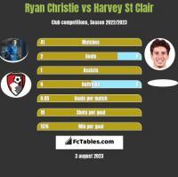 Ryan Christie vs Harvey St Clair h2h player stats