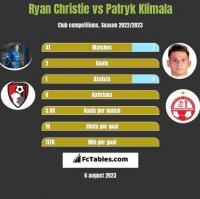 Ryan Christie vs Patryk Klimala h2h player stats