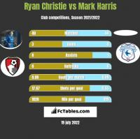 Ryan Christie vs Mark Harris h2h player stats