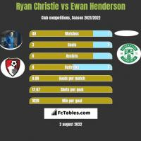 Ryan Christie vs Ewan Henderson h2h player stats