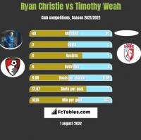Ryan Christie vs Timothy Weah h2h player stats