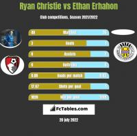 Ryan Christie vs Ethan Erhahon h2h player stats