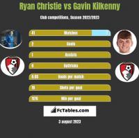 Ryan Christie vs Gavin Kilkenny h2h player stats