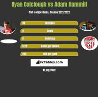 Ryan Colclough vs Adam Hammill h2h player stats