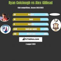 Ryan Colclough vs Alex Gilliead h2h player stats