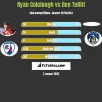 Ryan Colclough vs Ben Tollitt h2h player stats