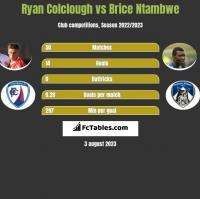 Ryan Colclough vs Brice Ntambwe h2h player stats