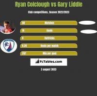 Ryan Colclough vs Gary Liddle h2h player stats
