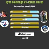 Ryan Colclough vs Jordan Clarke h2h player stats