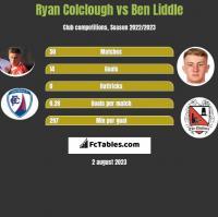 Ryan Colclough vs Ben Liddle h2h player stats