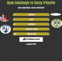 Ryan Colclough vs Corey O'Keeffe h2h player stats