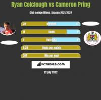 Ryan Colclough vs Cameron Pring h2h player stats