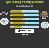 Ryan Connolly vs Barry McNamee h2h player stats