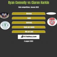 Ryan Connolly vs Ciaron Harkin h2h player stats