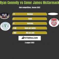Ryan Connolly vs Conor James McCormack h2h player stats
