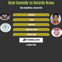 Ryan Connolly vs Gerardo Bruna h2h player stats