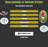 Ryan Connolly vs Raffaele Cretaro h2h player stats