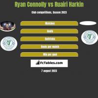 Ryan Connolly vs Ruairi Harkin h2h player stats