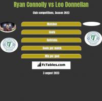 Ryan Connolly vs Leo Donnellan h2h player stats