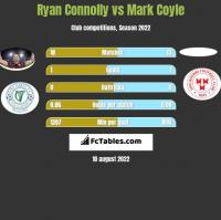 Ryan Connolly vs Mark Coyle h2h player stats