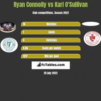Ryan Connolly vs Karl O'Sullivan h2h player stats