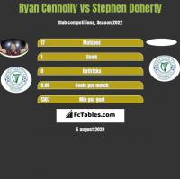 Ryan Connolly vs Stephen Doherty h2h player stats