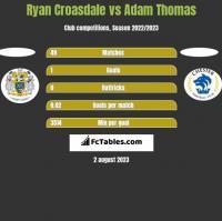 Ryan Croasdale vs Adam Thomas h2h player stats
