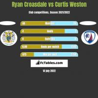Ryan Croasdale vs Curtis Weston h2h player stats