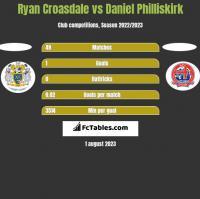 Ryan Croasdale vs Daniel Philliskirk h2h player stats